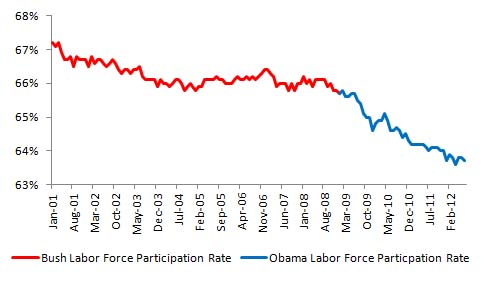 Bush vs. Obama: Unemployment (July 2012 Jobs Data) (3/4)