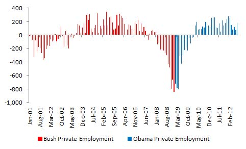 Bush vs. Obama: Unemployment (July 2012 Jobs Data) (4/4)