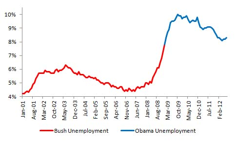 Bush vs. Obama: Unemployment (July 2012 Jobs Data) (2/4)