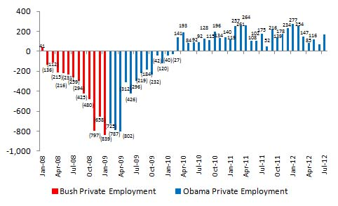 Bush vs. Obama: Unemployment (July 2012 Jobs Data) (1/4)