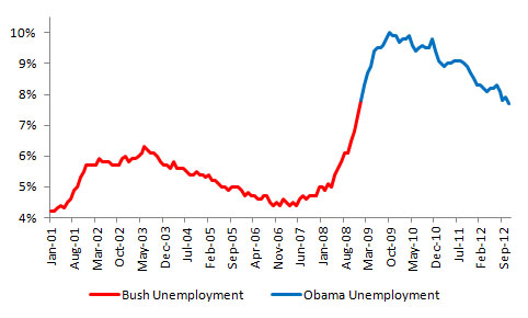 Unemployment Rate, Source: U.S. Bureau of Labor Statistics