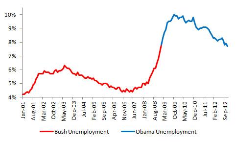 Unemployment Rate, Source: U.S. Bureau of Labor Statistics