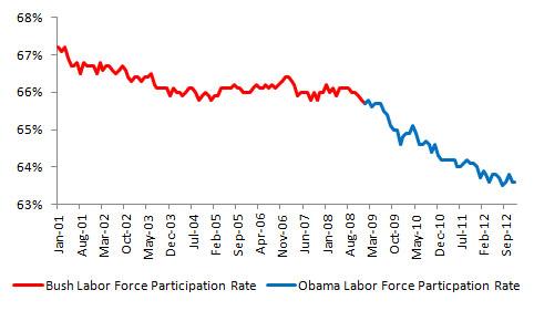Labor Force Participation Rate, Source: U.S. Bureau of Labor Statistics