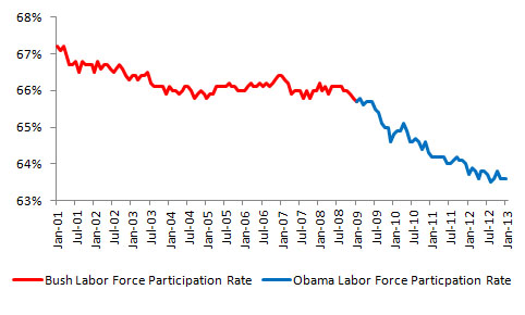 Labor Force Participation Rate, Source: U.S. Bureau of Labor Statistics