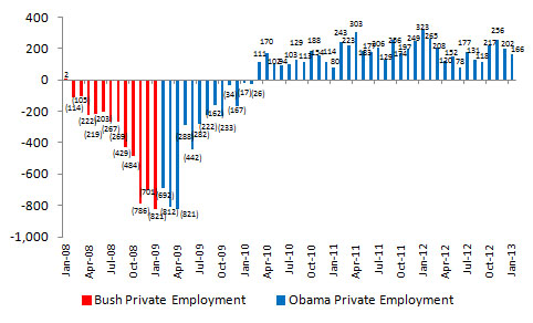 Change in Total Private Employment (in thousands), Source: U.S. Bureau of Labor Statistics