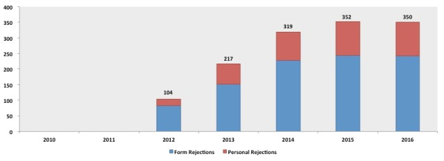 2010-2016-rejections