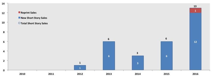 2010-2016-story-sales