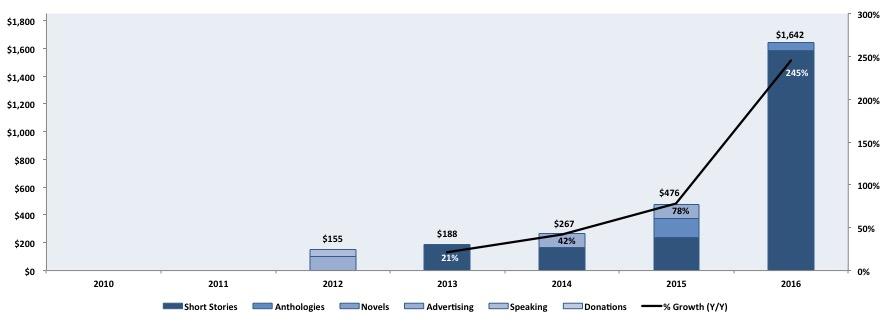 2010-2016-writing-revenue